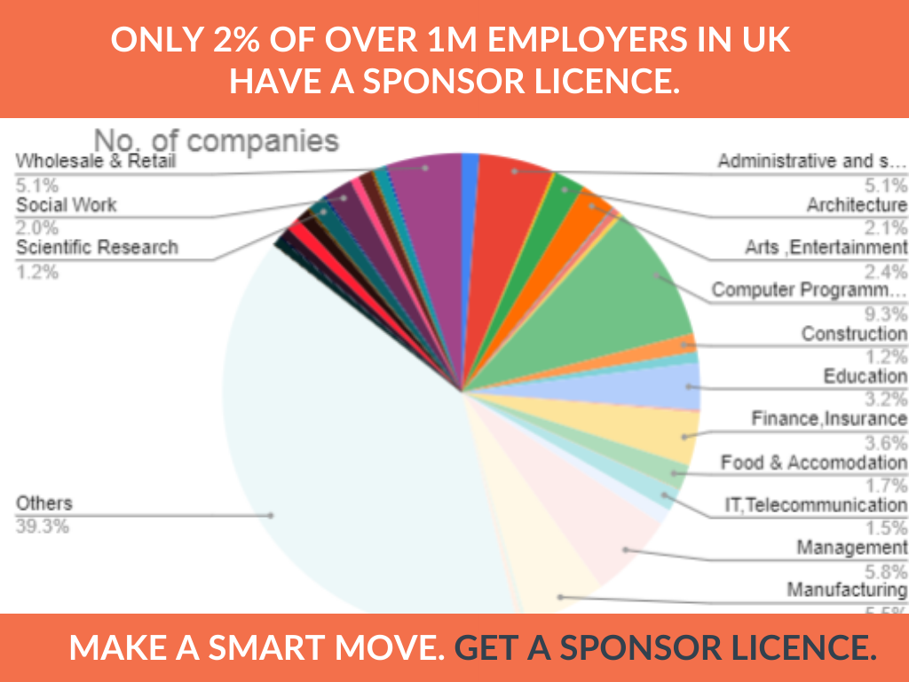 list of companies with Sponsor Licence